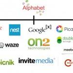 Alphabet org chart