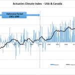 Actuaries Climate Index Continues to Climb