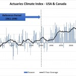 Actuaries Climate Index Reaches New High for Sixth Consecutive Quarter