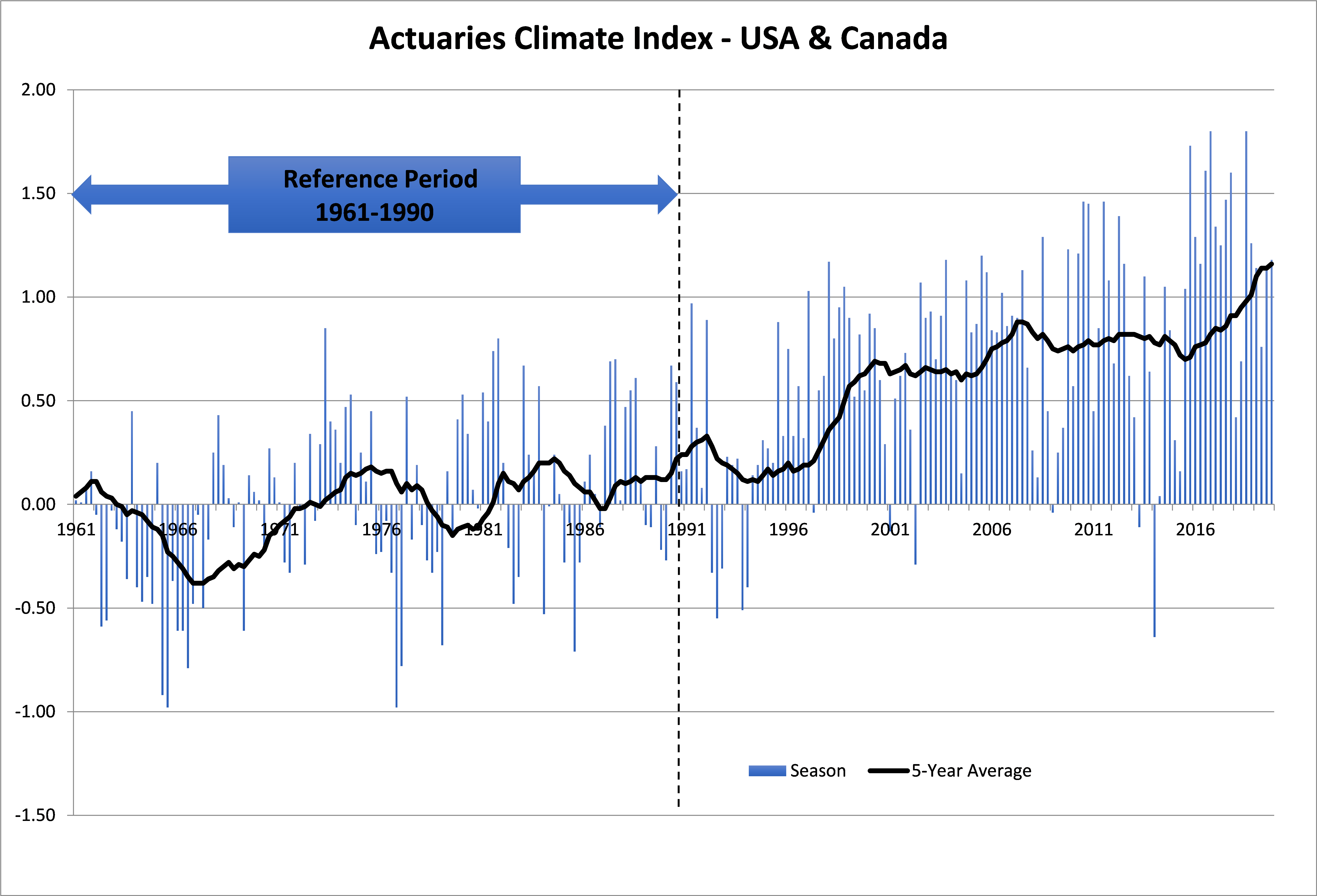 Data Update to the Actuaries Climate Index