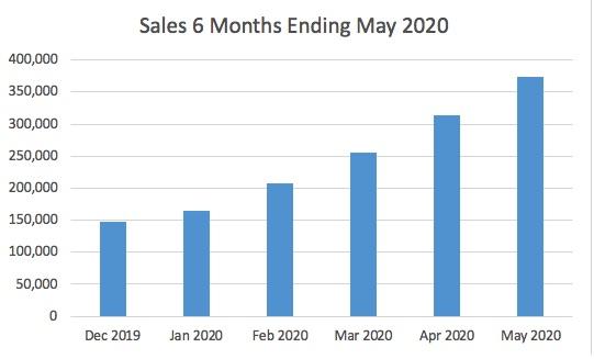 Personas Social Provides Update on The Peeks Reboot 2020 Marketing Initiative – Increases Sales