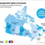 COVID-19 Negatively Impacts Salary Increases For 2021