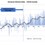 Actuaries Climate Index Down Slightly in Latest Five-Year Average