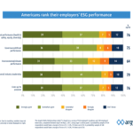 ESG study: Americans rate their employers highly for social leadership