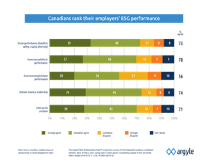 ESG study: Canadians rate their employers highly for social leadership