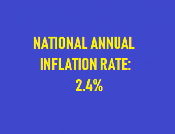 Annual Inflation Hits 2.4%